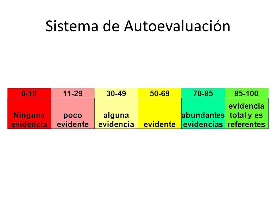 Sistema de Autoevaluación 0-1011-2930-4950-6970-8585-100 Ninguna evidencia poco evidente alguna evidenciaevidente abundantes evidencias evidencia tota
