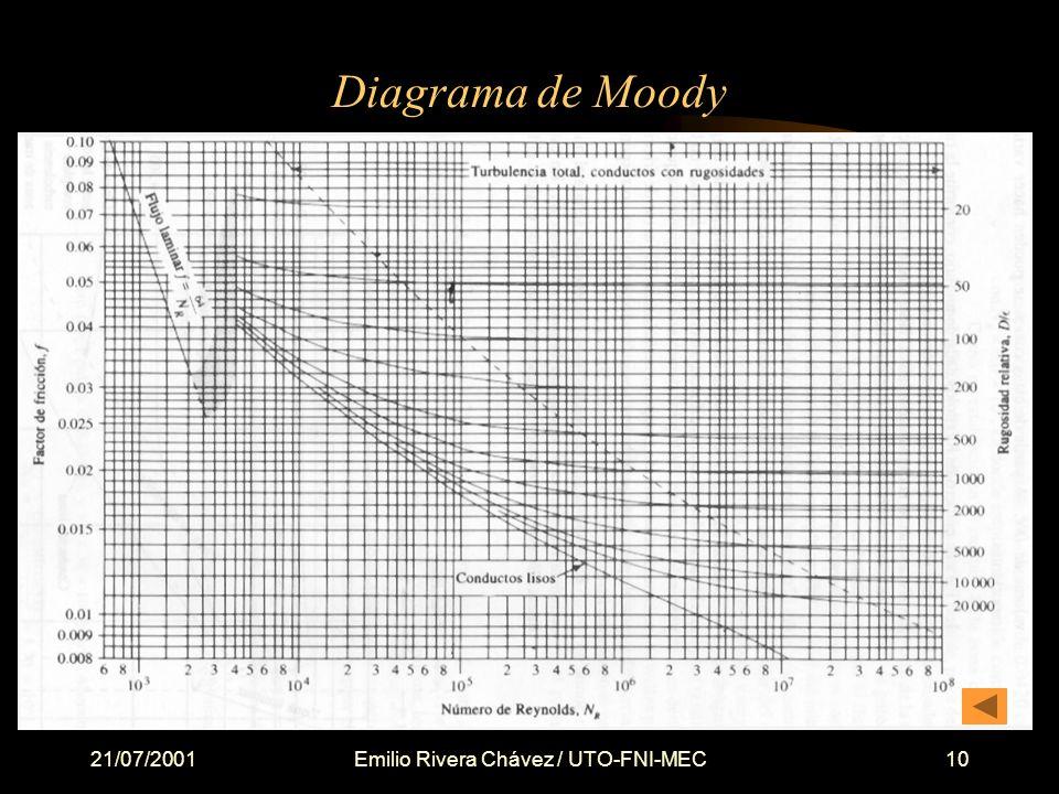 21/07/2001Emilio Rivera Chávez / UTO-FNI-MEC10 Diagrama de Moody