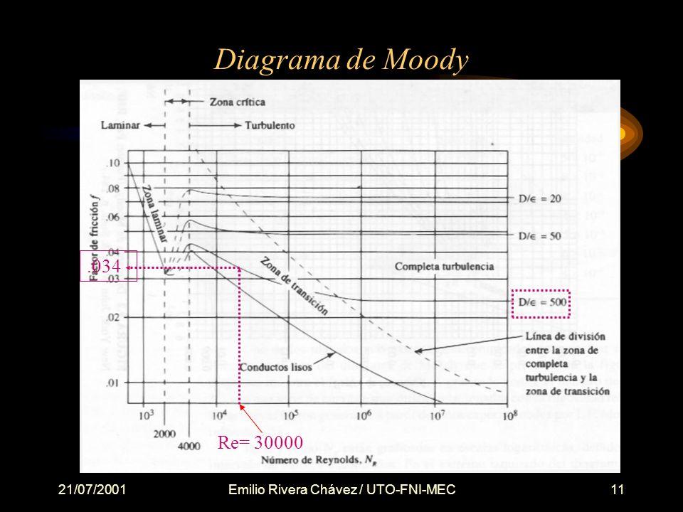 21/07/2001Emilio Rivera Chávez / UTO-FNI-MEC11 Diagrama de Moody.034 Re= 30000