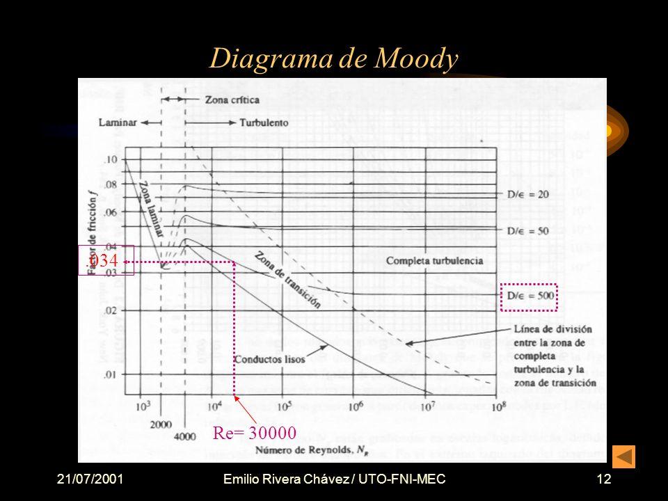 21/07/2001Emilio Rivera Chávez / UTO-FNI-MEC12 Diagrama de Moody.034 Re= 30000