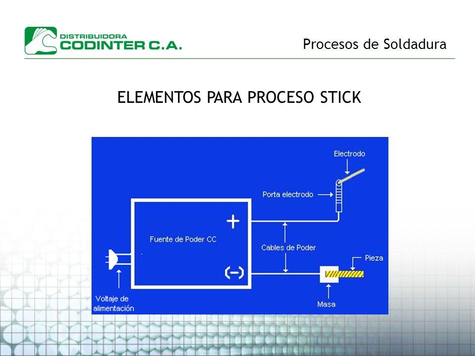 Procesos de Soldadura ELEMENTOS PARA PROCESO STICK