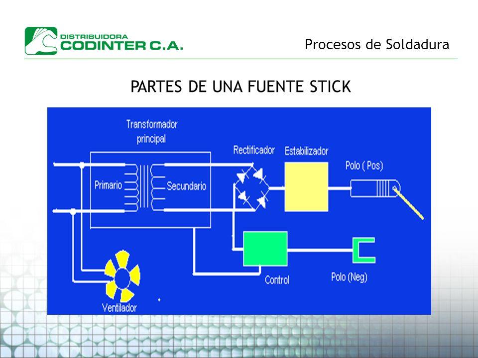 Procesos de Soldadura PARTES DE UNA FUENTE STICK