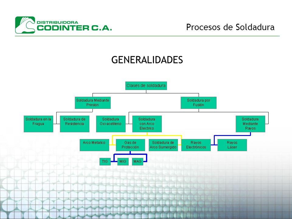 Procesos de Soldadura OBJETIVOS DE LA SOLDADURA Soldadura de Relleno ó Mantenimiento Soldadura de Producción Recuperación de piezas desgastadasFabricación de piezas metálicas de una o más piezas