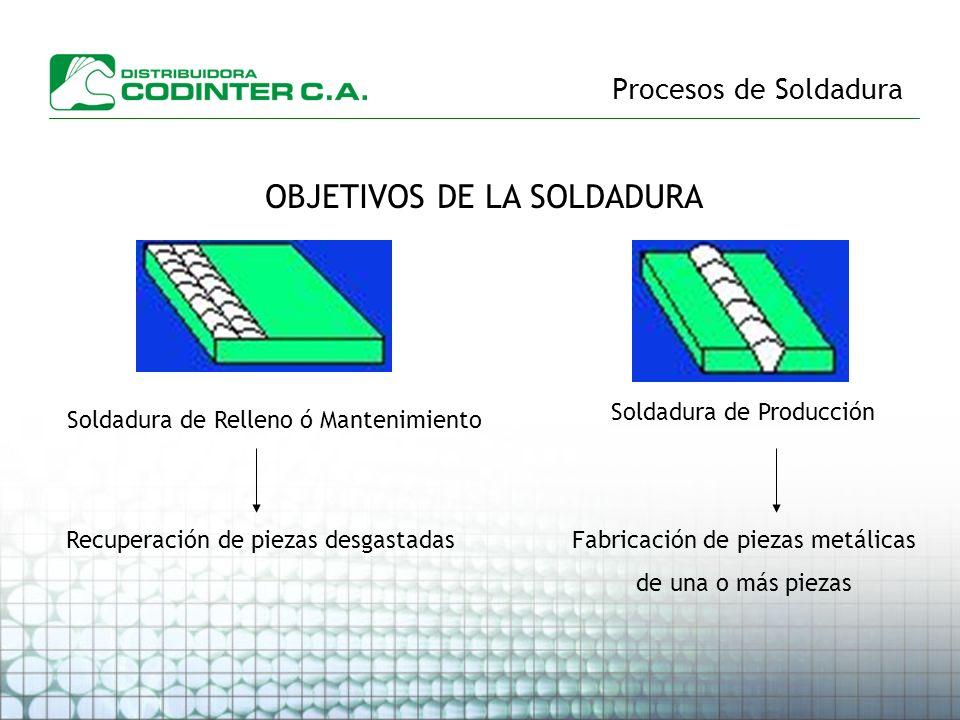 Procesos de Soldadura OBJETIVOS DE LA SOLDADURA Soldadura de Relleno ó Mantenimiento Soldadura de Producción Recuperación de piezas desgastadasFabrica