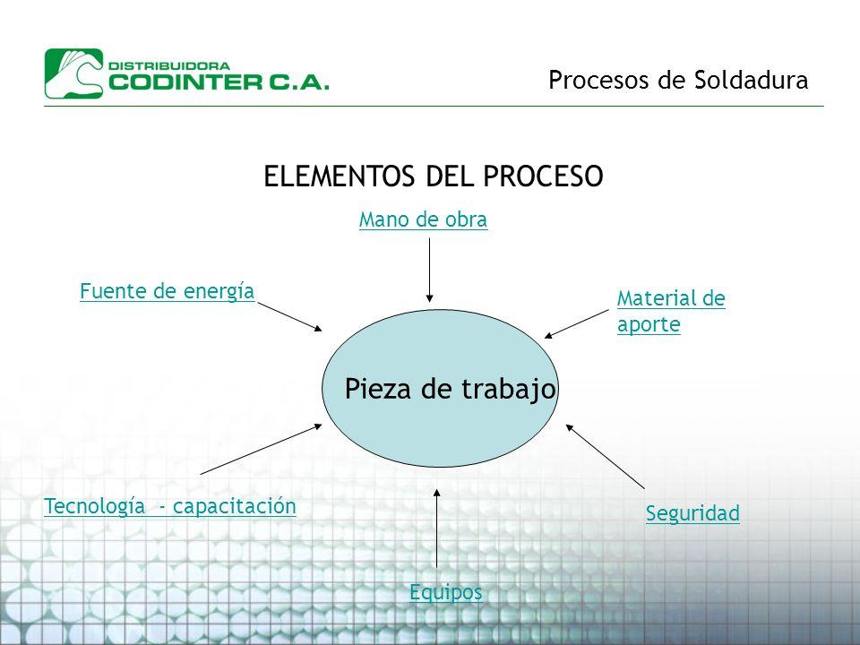 Procesos de Soldadura ELEMENTOS DEL PROCESO Pieza de trabajo Fuente de energía Mano de obra Tecnología - capacitación Material de aporte Seguridad Equ