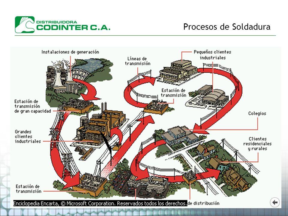 Procesos de Soldadura ARCO ELÉCTRICO ¿ Que es el arco eléctrico .