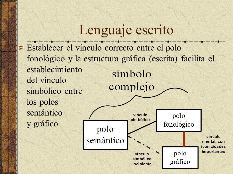 Lenguaje escrito Establecer el vínculo correcto entre el polo fonológico y la estructura gráfica (escrita) facilita el establecimiento del vínculo sim