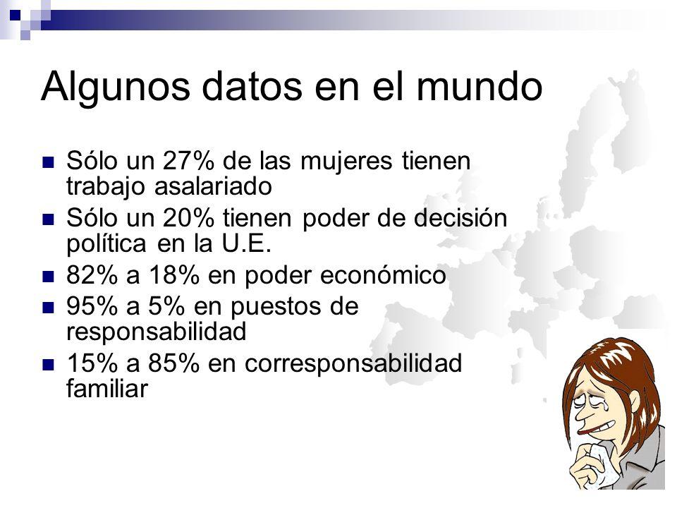 Algunos datos en España El 85% de los hombres cree que la mujer tiene derecho a trabajar fuera de casa, pero sólo el 40% cree que las tareas doméstica