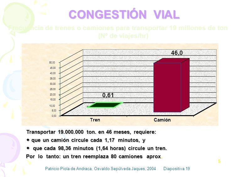 COMPARACIÓN TRANSPORTE POR FERROCARRIL Y CAMION. 19.000.000 ton/46meses 19.000.000 ton/46meses 5.200 ton/año 5.200 ton/año Horizonte 20 años Horizonte