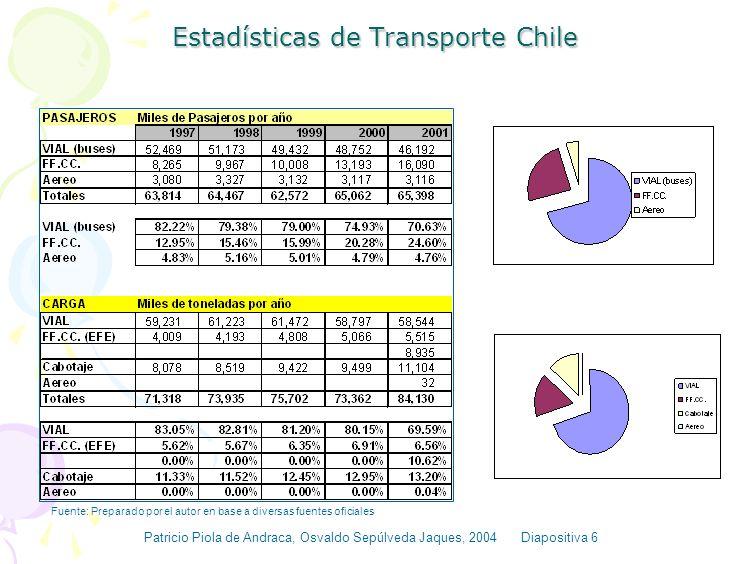 Necesidad de Considerar todos los costos directos e indirectos del Sistema de Transporte Los requisitos y criterios explicitados implican la exigencia