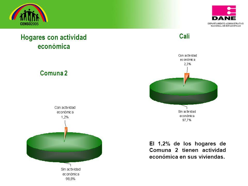 DEPARTAMENTO ADMINISTRATIVO NACIONAL DE ESTADISTICA5 Cali El 1,2% de los hogares de Comuna 2 tienen actividad económica en sus viviendas.