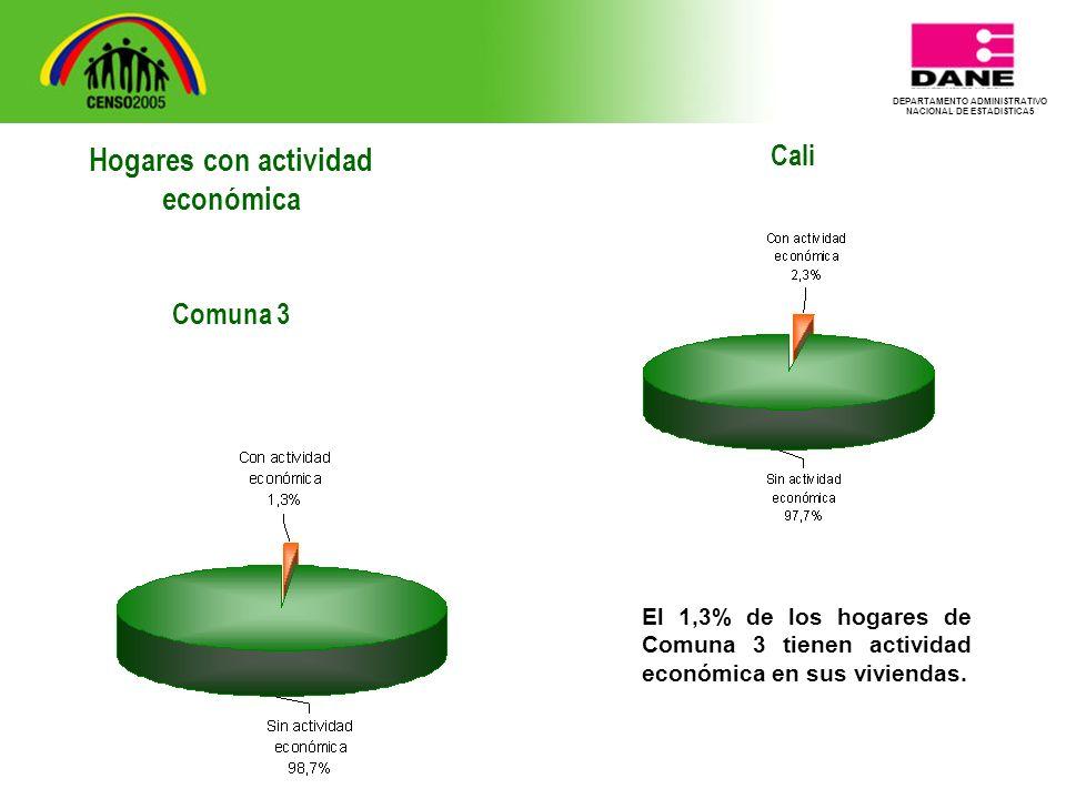DEPARTAMENTO ADMINISTRATIVO NACIONAL DE ESTADISTICA5 Cali El 1,3% de los hogares de Comuna 3 tienen actividad económica en sus viviendas.