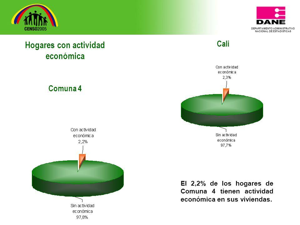 DEPARTAMENTO ADMINISTRATIVO NACIONAL DE ESTADISTICA5 Cali El 2,2% de los hogares de Comuna 4 tienen actividad económica en sus viviendas.