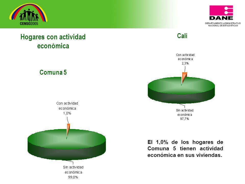 DEPARTAMENTO ADMINISTRATIVO NACIONAL DE ESTADISTICA5 Cali El 1,0% de los hogares de Comuna 5 tienen actividad económica en sus viviendas.