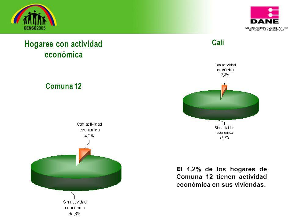DEPARTAMENTO ADMINISTRATIVO NACIONAL DE ESTADISTICA5 Cali El 4,2% de los hogares de Comuna 12 tienen actividad económica en sus viviendas.