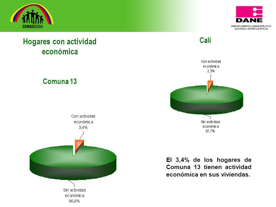 DEPARTAMENTO ADMINISTRATIVO NACIONAL DE ESTADISTICA5 Cali El 3,4% de los hogares de Comuna 13 tienen actividad económica en sus viviendas.