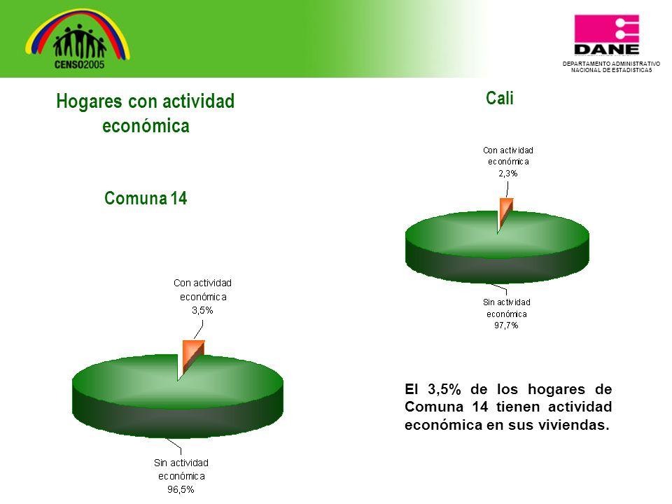 DEPARTAMENTO ADMINISTRATIVO NACIONAL DE ESTADISTICA5 Cali El 3,5% de los hogares de Comuna 14 tienen actividad económica en sus viviendas.