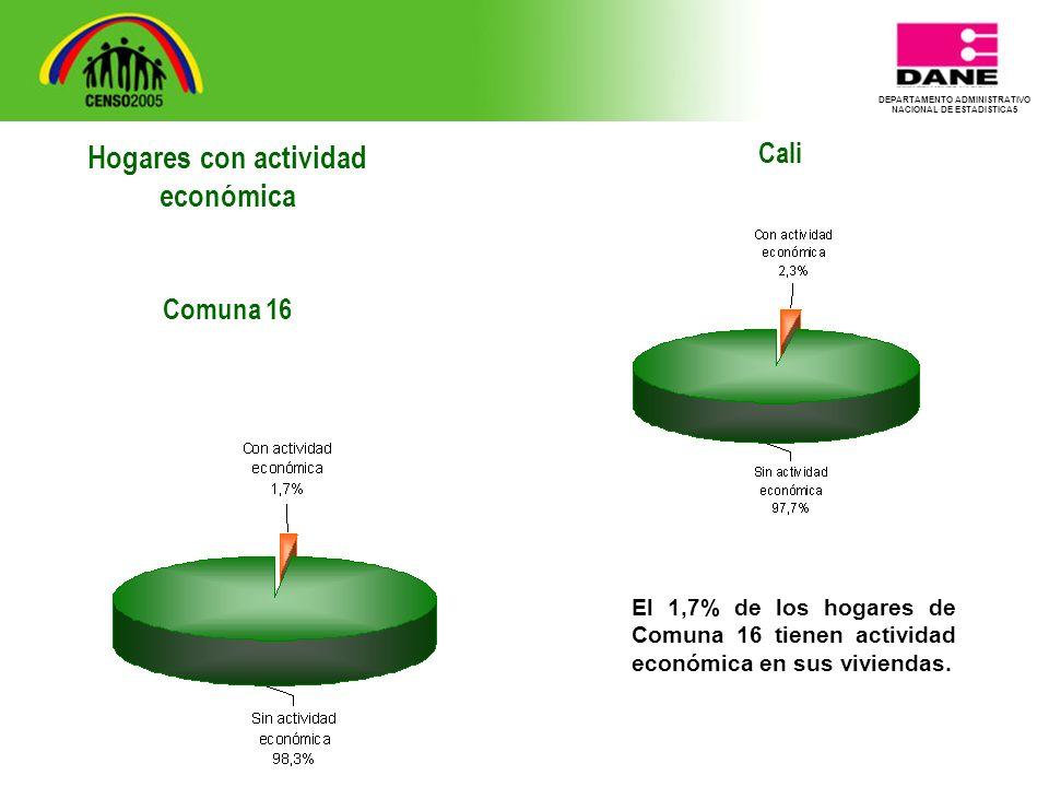 DEPARTAMENTO ADMINISTRATIVO NACIONAL DE ESTADISTICA5 Cali El 1,7% de los hogares de Comuna 16 tienen actividad económica en sus viviendas.