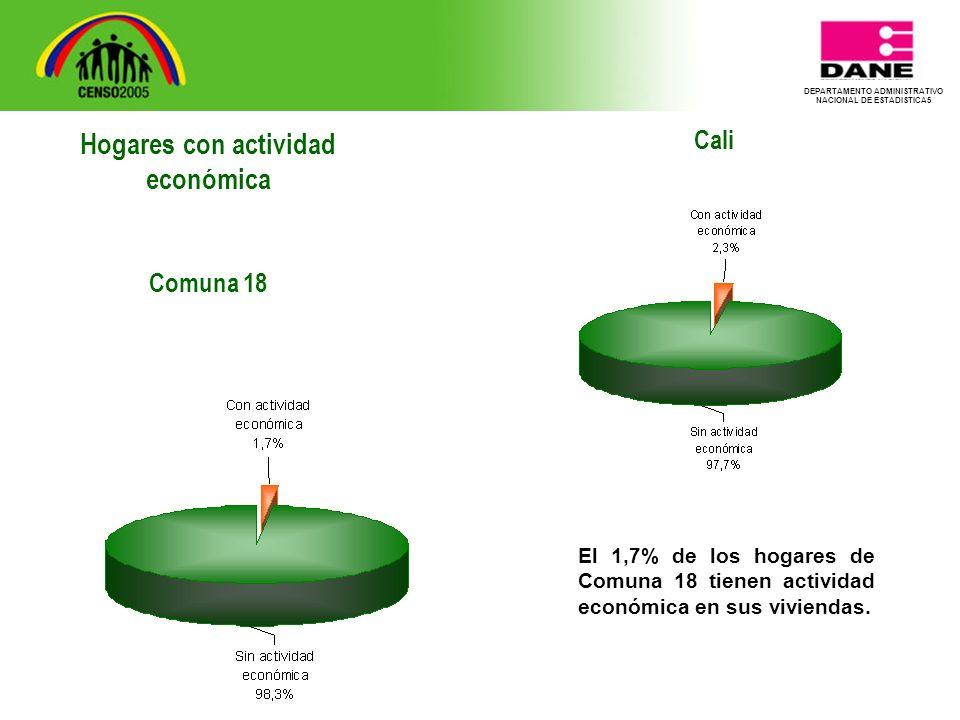 DEPARTAMENTO ADMINISTRATIVO NACIONAL DE ESTADISTICA5 Cali El 1,7% de los hogares de Comuna 18 tienen actividad económica en sus viviendas.