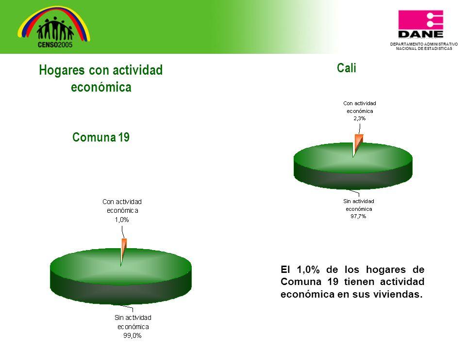 DEPARTAMENTO ADMINISTRATIVO NACIONAL DE ESTADISTICA5 Cali El 1,0% de los hogares de Comuna 19 tienen actividad económica en sus viviendas.