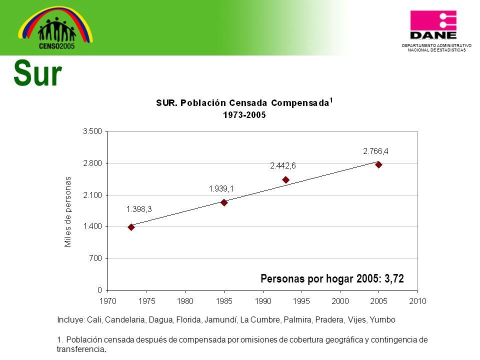 DEPARTAMENTO ADMINISTRATIVO NACIONAL DE ESTADISTICA5 Sur Personas por hogar 2005: 3,72 Incluye: Cali, Candelaria, Dagua, Florida, Jamundí, La Cumbre, Palmira, Pradera, Vijes, Yumbo.