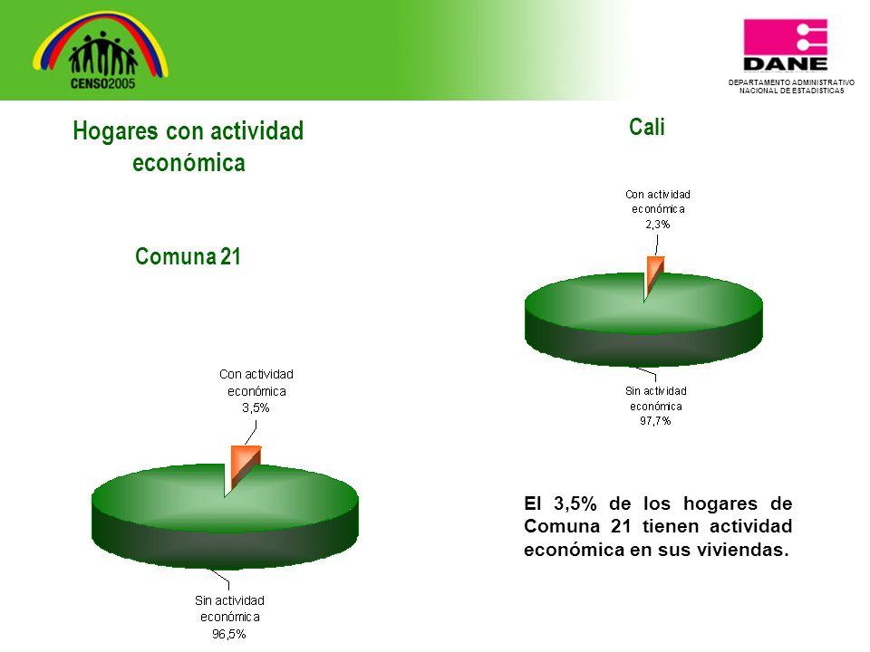 DEPARTAMENTO ADMINISTRATIVO NACIONAL DE ESTADISTICA5 Cali El 3,5% de los hogares de Comuna 21 tienen actividad económica en sus viviendas.