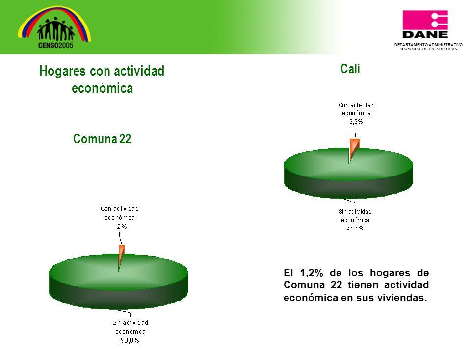 DEPARTAMENTO ADMINISTRATIVO NACIONAL DE ESTADISTICA5 Cali El 1,2% de los hogares de Comuna 22 tienen actividad económica en sus viviendas.
