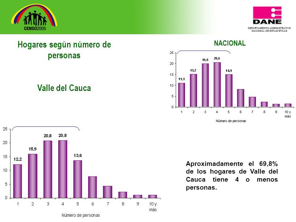 DEPARTAMENTO ADMINISTRATIVO NACIONAL DE ESTADISTICA5 NACIONAL Aproximadamente el 69,8% de los hogares de Valle del Cauca tiene 4 o menos personas.