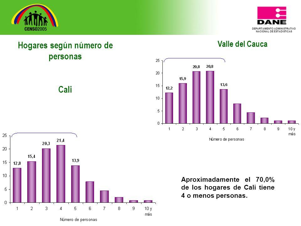 DEPARTAMENTO ADMINISTRATIVO NACIONAL DE ESTADISTICA5 Valle del Cauca Aproximadamente el 70,0% de los hogares de Cali tiene 4 o menos personas.