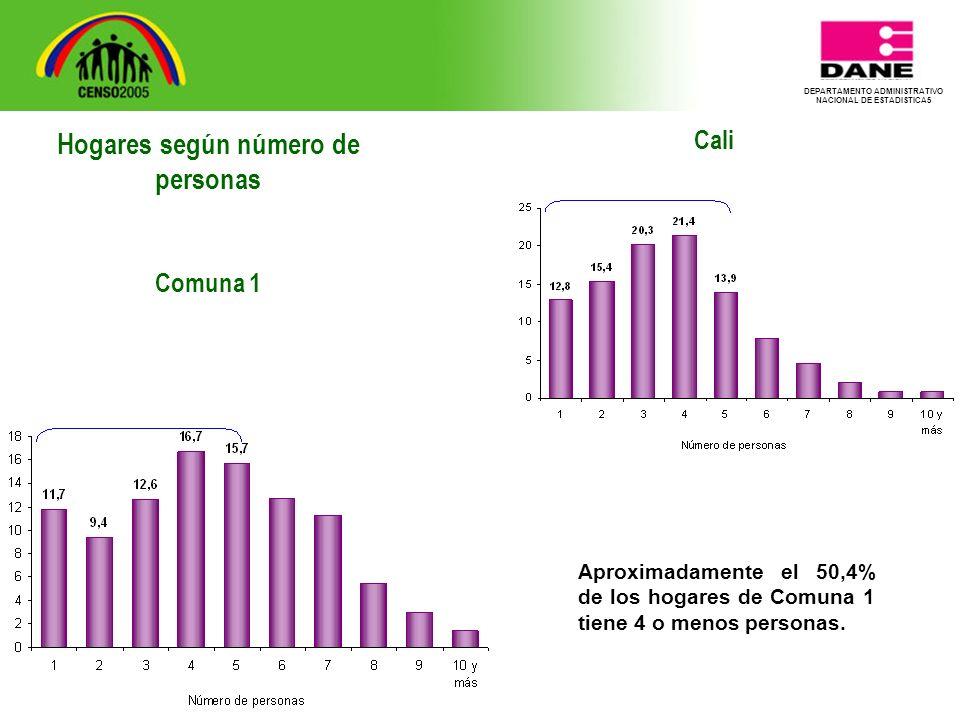 DEPARTAMENTO ADMINISTRATIVO NACIONAL DE ESTADISTICA5 Cali Aproximadamente el 50,4% de los hogares de Comuna 1 tiene 4 o menos personas.