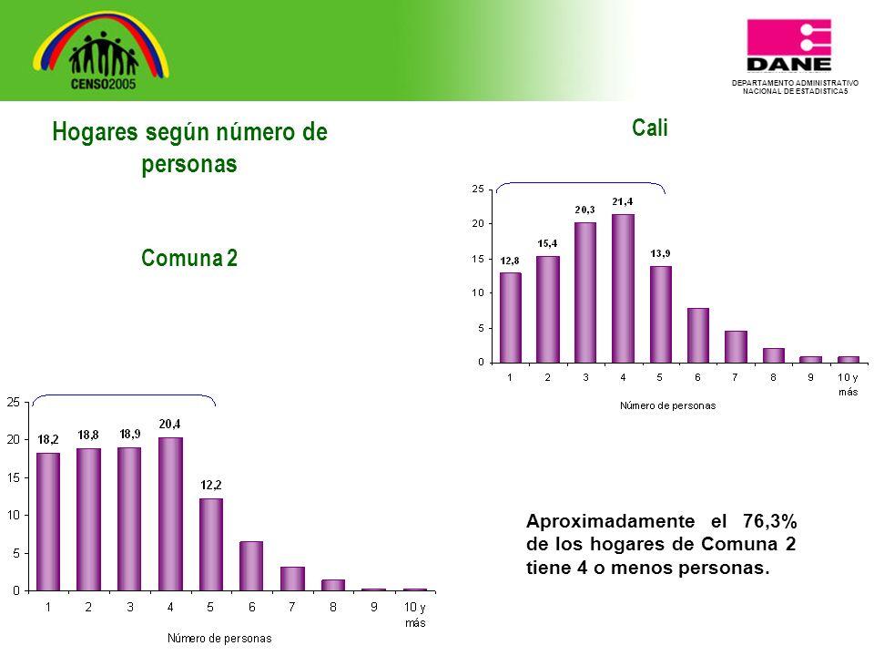 DEPARTAMENTO ADMINISTRATIVO NACIONAL DE ESTADISTICA5 Cali Aproximadamente el 76,3% de los hogares de Comuna 2 tiene 4 o menos personas.