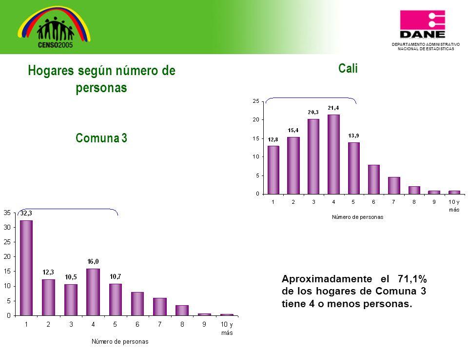 DEPARTAMENTO ADMINISTRATIVO NACIONAL DE ESTADISTICA5 Cali Aproximadamente el 71,1% de los hogares de Comuna 3 tiene 4 o menos personas.