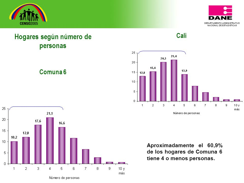 DEPARTAMENTO ADMINISTRATIVO NACIONAL DE ESTADISTICA5 Cali Aproximadamente el 60,9% de los hogares de Comuna 6 tiene 4 o menos personas.