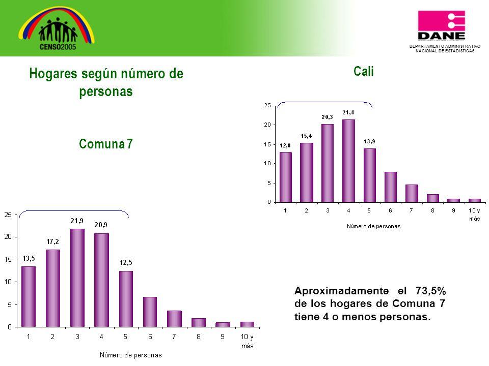 DEPARTAMENTO ADMINISTRATIVO NACIONAL DE ESTADISTICA5 Cali Aproximadamente el 73,5% de los hogares de Comuna 7 tiene 4 o menos personas.