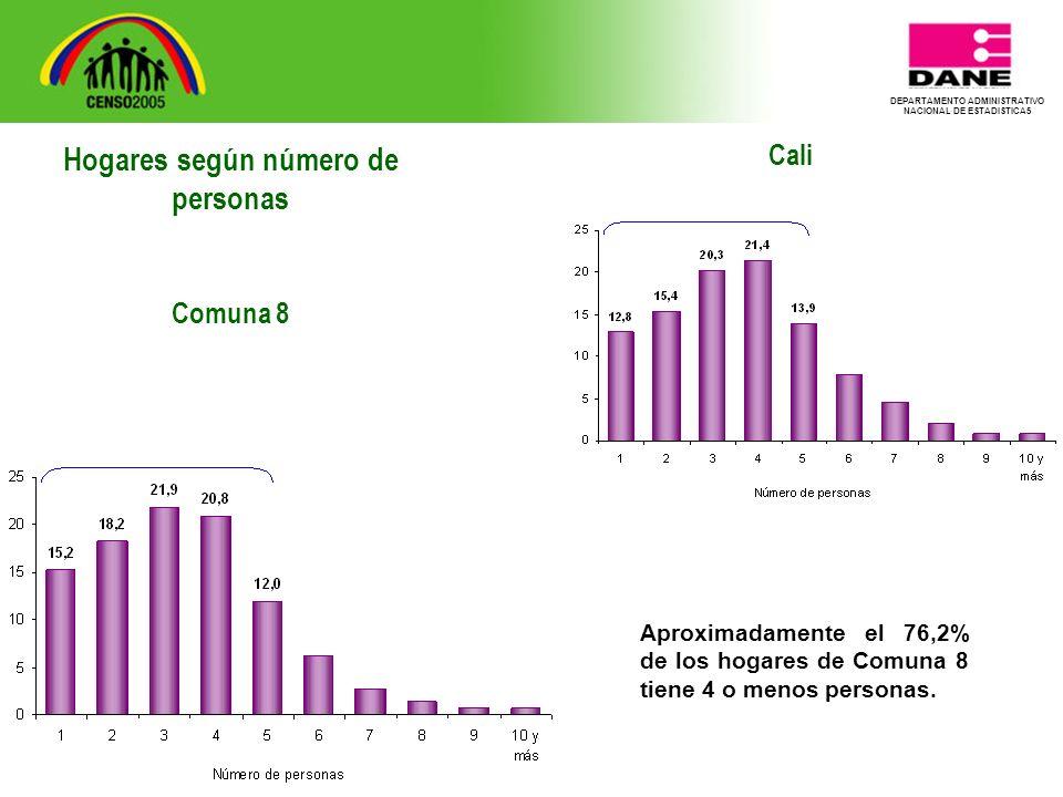 DEPARTAMENTO ADMINISTRATIVO NACIONAL DE ESTADISTICA5 Cali Aproximadamente el 76,2% de los hogares de Comuna 8 tiene 4 o menos personas.