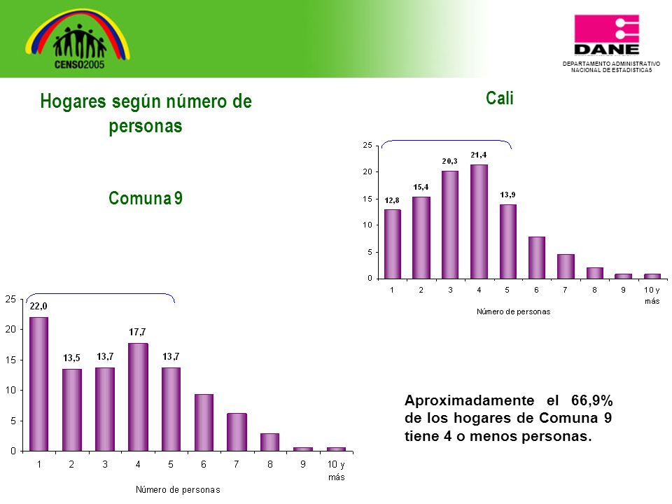 DEPARTAMENTO ADMINISTRATIVO NACIONAL DE ESTADISTICA5 Cali Aproximadamente el 66,9% de los hogares de Comuna 9 tiene 4 o menos personas.