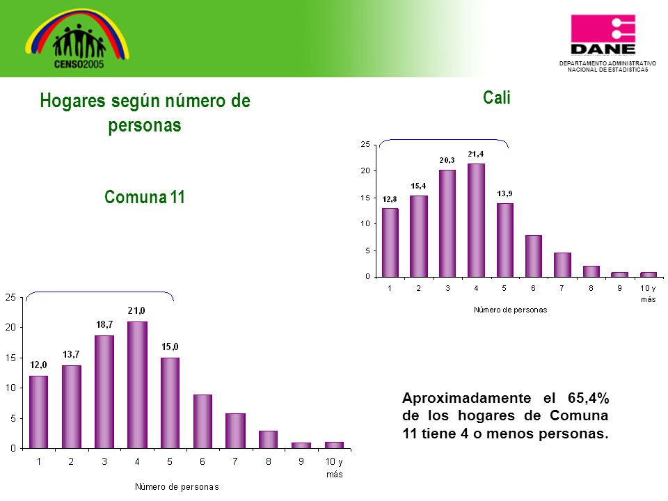 DEPARTAMENTO ADMINISTRATIVO NACIONAL DE ESTADISTICA5 Cali Aproximadamente el 65,4% de los hogares de Comuna 11 tiene 4 o menos personas.