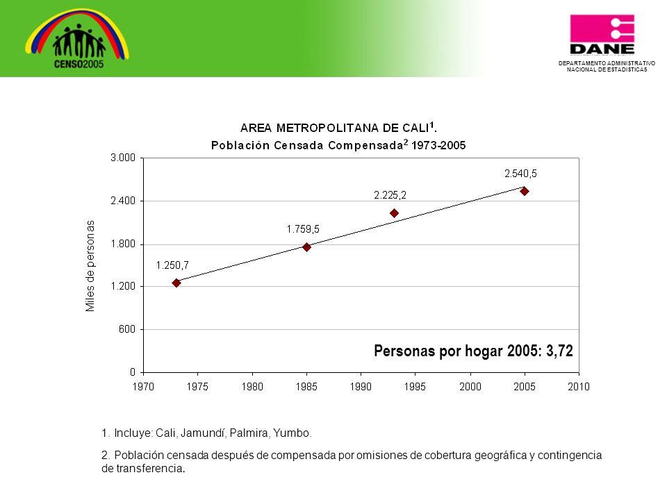 Personas por hogar 2005: 3,72 1. Incluye: Cali, Jamundí, Palmira, Yumbo..