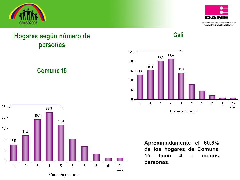 DEPARTAMENTO ADMINISTRATIVO NACIONAL DE ESTADISTICA5 Cali Aproximadamente el 60,8% de los hogares de Comuna 15 tiene 4 o menos personas.