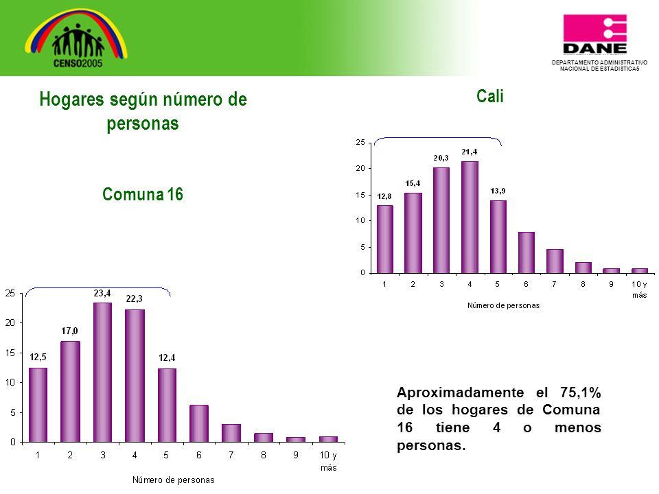 DEPARTAMENTO ADMINISTRATIVO NACIONAL DE ESTADISTICA5 Cali Aproximadamente el 75,1% de los hogares de Comuna 16 tiene 4 o menos personas.