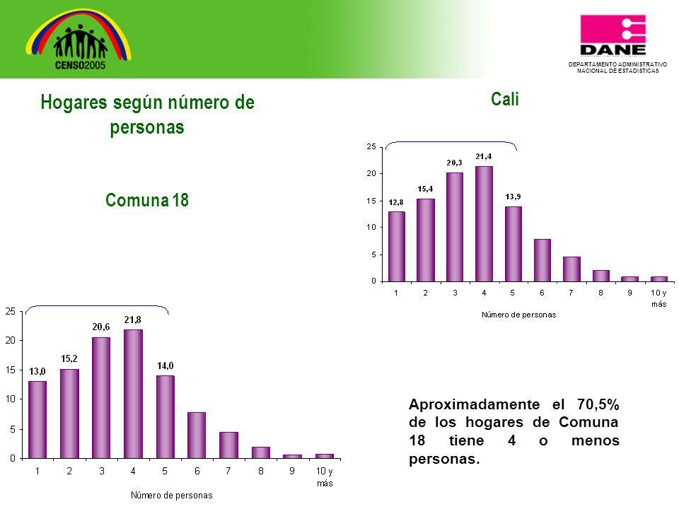 DEPARTAMENTO ADMINISTRATIVO NACIONAL DE ESTADISTICA5 Cali Aproximadamente el 70,5% de los hogares de Comuna 18 tiene 4 o menos personas.