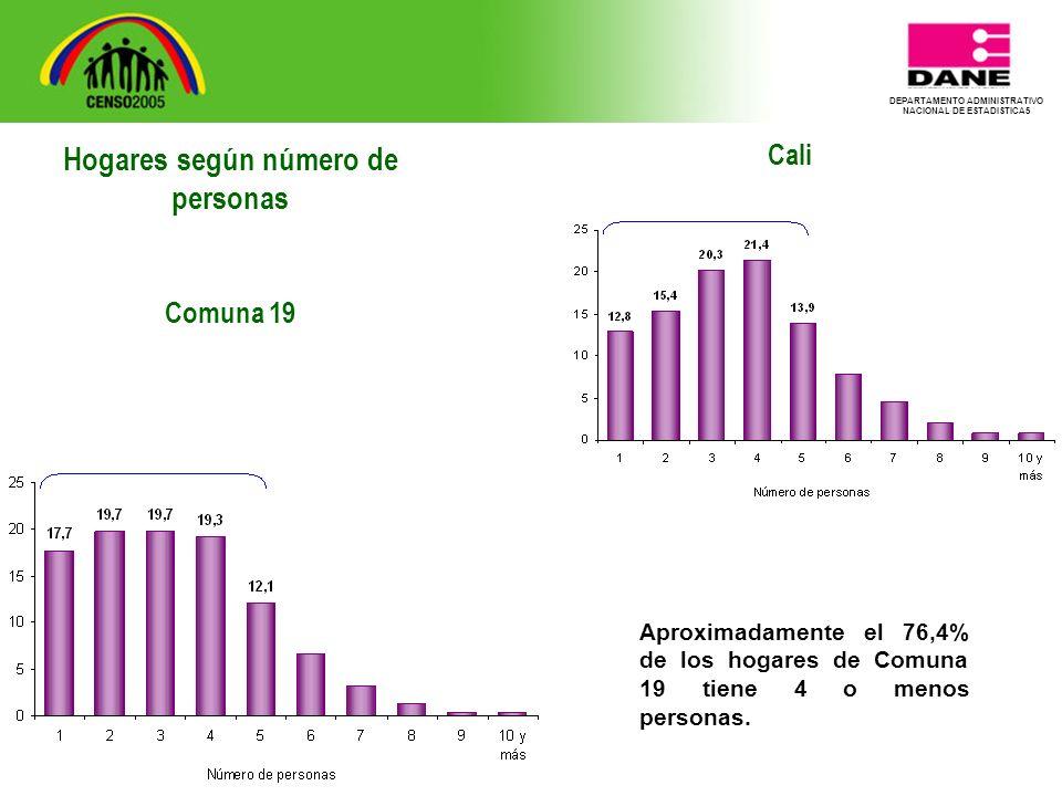 DEPARTAMENTO ADMINISTRATIVO NACIONAL DE ESTADISTICA5 Cali Aproximadamente el 76,4% de los hogares de Comuna 19 tiene 4 o menos personas.