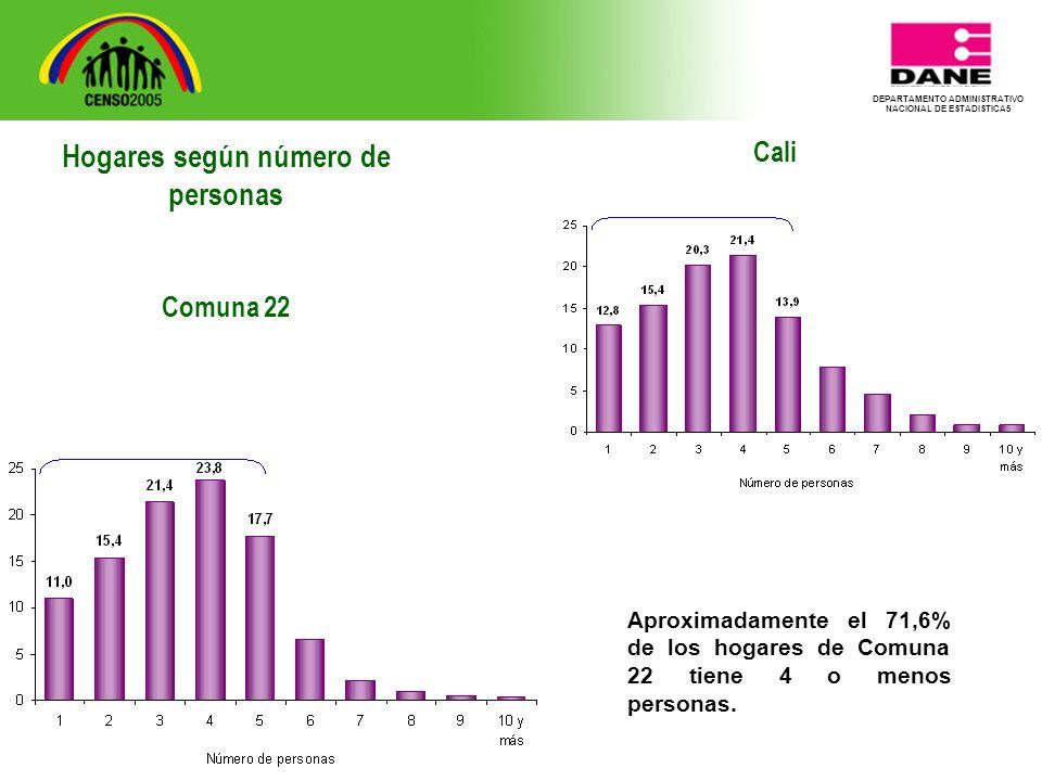 DEPARTAMENTO ADMINISTRATIVO NACIONAL DE ESTADISTICA5 Cali Aproximadamente el 71,6% de los hogares de Comuna 22 tiene 4 o menos personas.