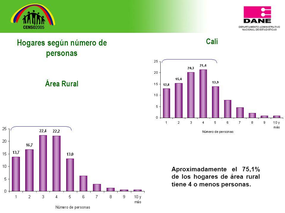 DEPARTAMENTO ADMINISTRATIVO NACIONAL DE ESTADISTICA5 Cali Aproximadamente el 75,1% de los hogares de área rural tiene 4 o menos personas.