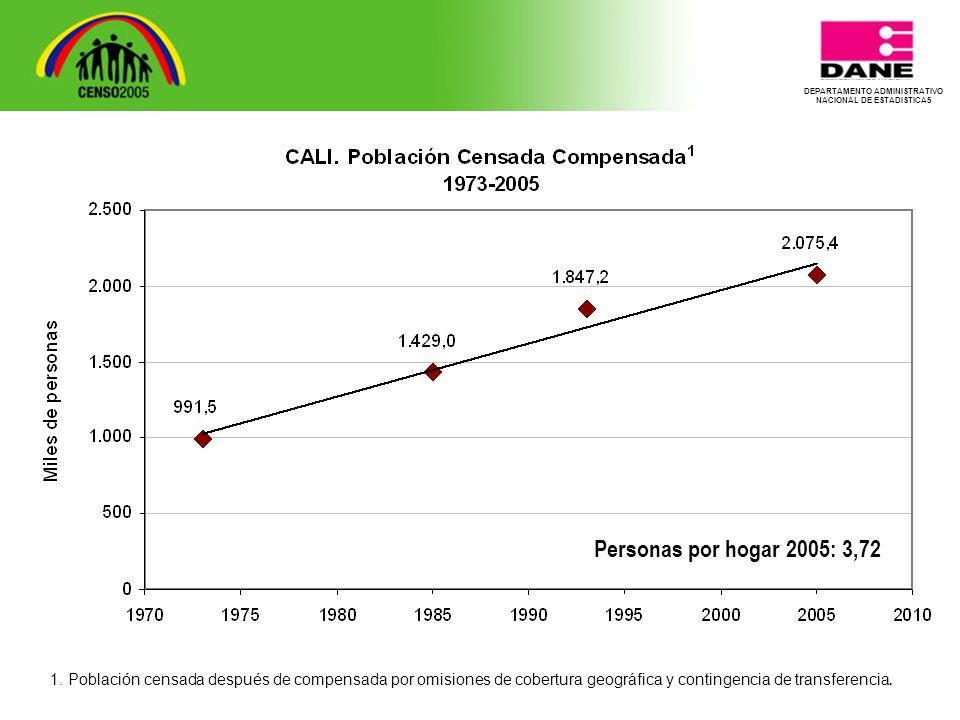 DEPARTAMENTO ADMINISTRATIVO NACIONAL DE ESTADISTICA5 Personas por hogar 2005: 3,72.