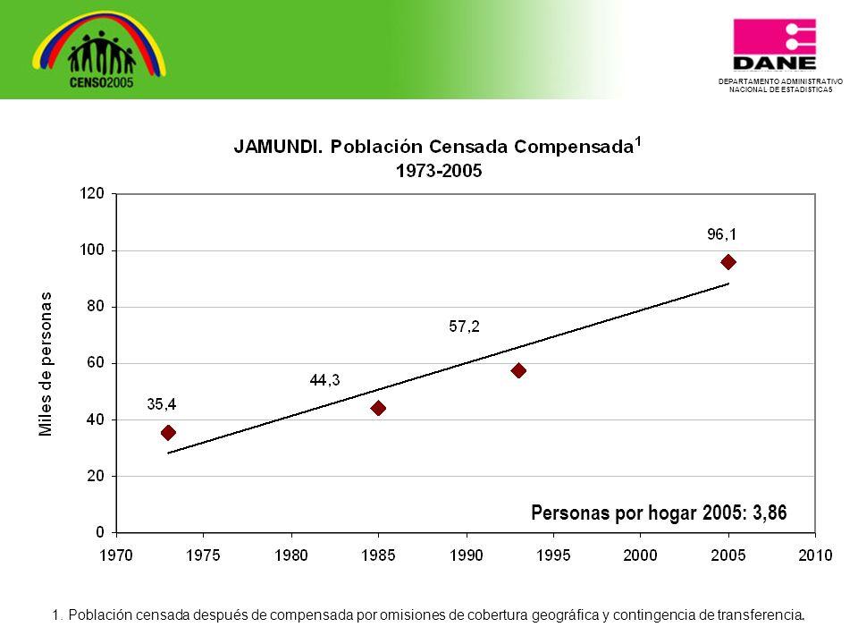 DEPARTAMENTO ADMINISTRATIVO NACIONAL DE ESTADISTICA5 Personas por hogar 2005: 3,86.