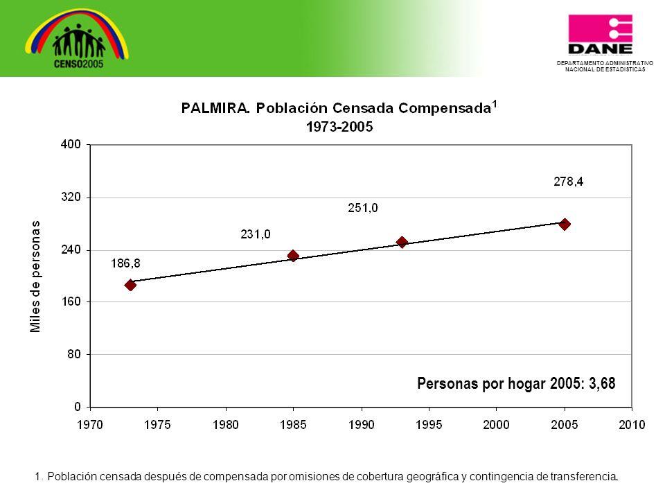 DEPARTAMENTO ADMINISTRATIVO NACIONAL DE ESTADISTICA5 Personas por hogar 2005: 3,68.