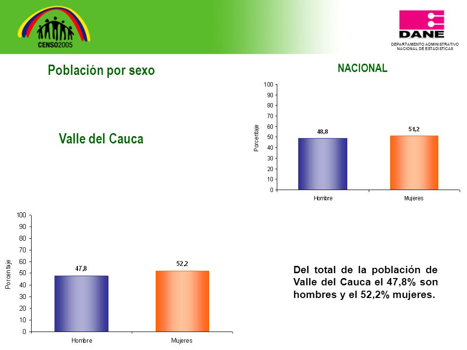 DEPARTAMENTO ADMINISTRATIVO NACIONAL DE ESTADISTICA5 NACIONAL Del total de la población de Valle del Cauca el 47,8% son hombres y el 52,2% mujeres.