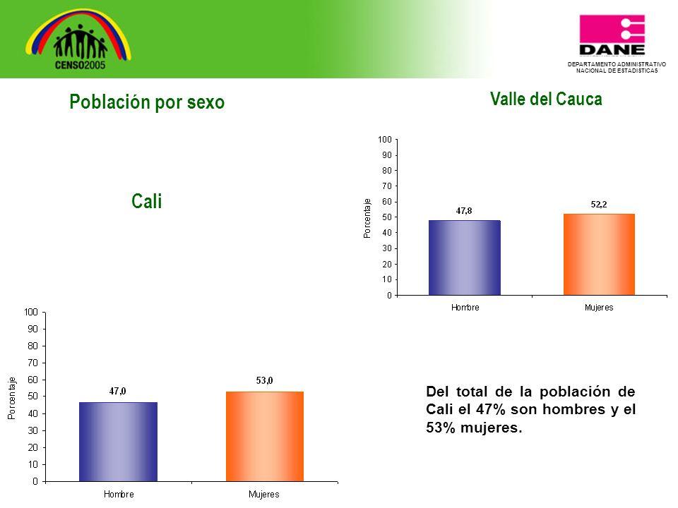 DEPARTAMENTO ADMINISTRATIVO NACIONAL DE ESTADISTICA5 Valle del Cauca Del total de la población de Cali el 47% son hombres y el 53% mujeres.