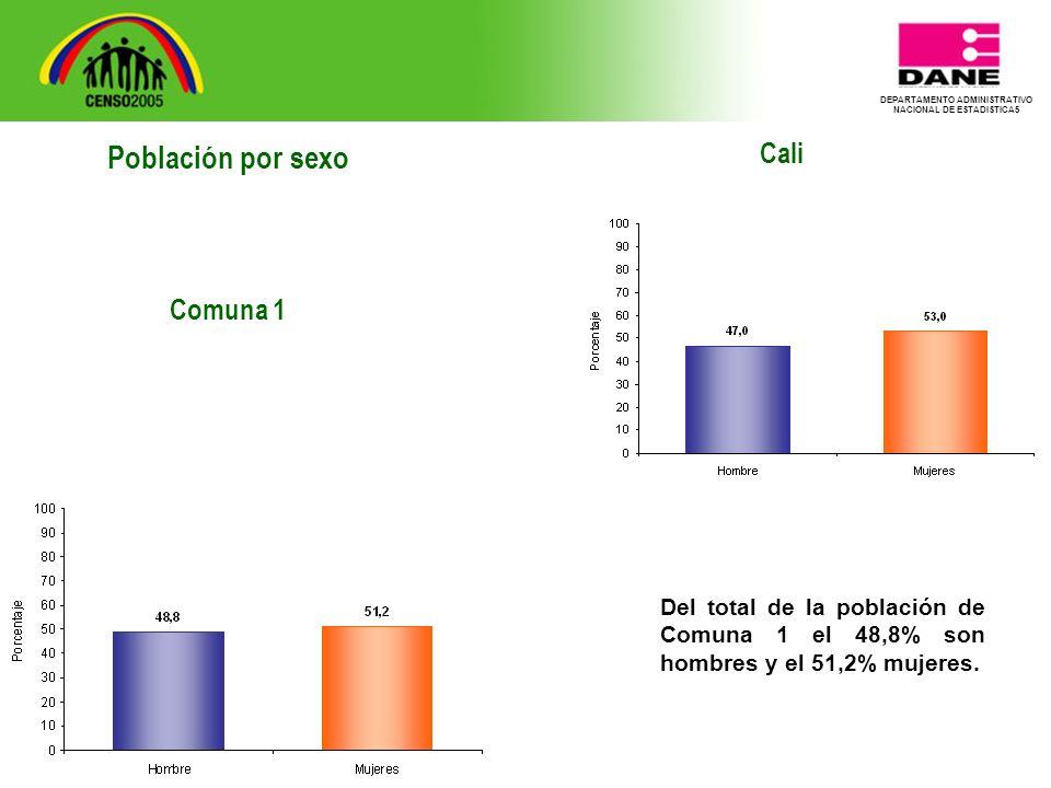 DEPARTAMENTO ADMINISTRATIVO NACIONAL DE ESTADISTICA5 Cali Del total de la población de Comuna 1 el 48,8% son hombres y el 51,2% mujeres.
